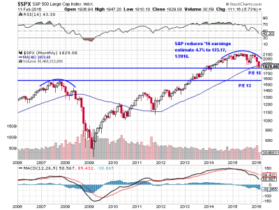 S&P briefly breaks support before closing above key levels